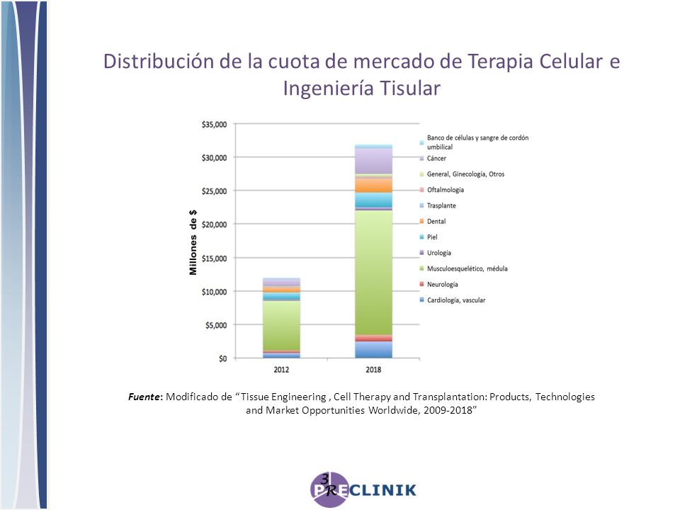 Fuente: Modificado de Tissue Engineering, Cell Therapy and Transplantation: Products, Technologies and Market Opportunities Worldwide, 2009-2018 Distr