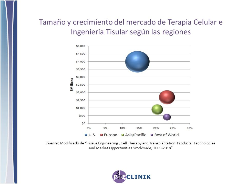 Fuente: Modificado de Tissue Engineering, Cell Therapy and Transplantation: Products, Technologies and Market Opportunities Worldwide, 2009-2018 Tamañ