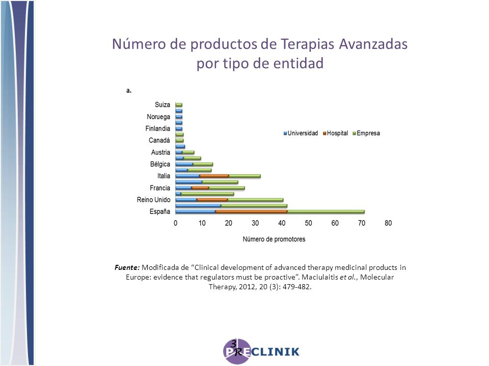 Número de productos de Terapias Avanzadas por tipo de entidad Fuente: Modificada de Clinical development of advanced therapy medicinal products in Europe: evidence that regulators must be proactive.