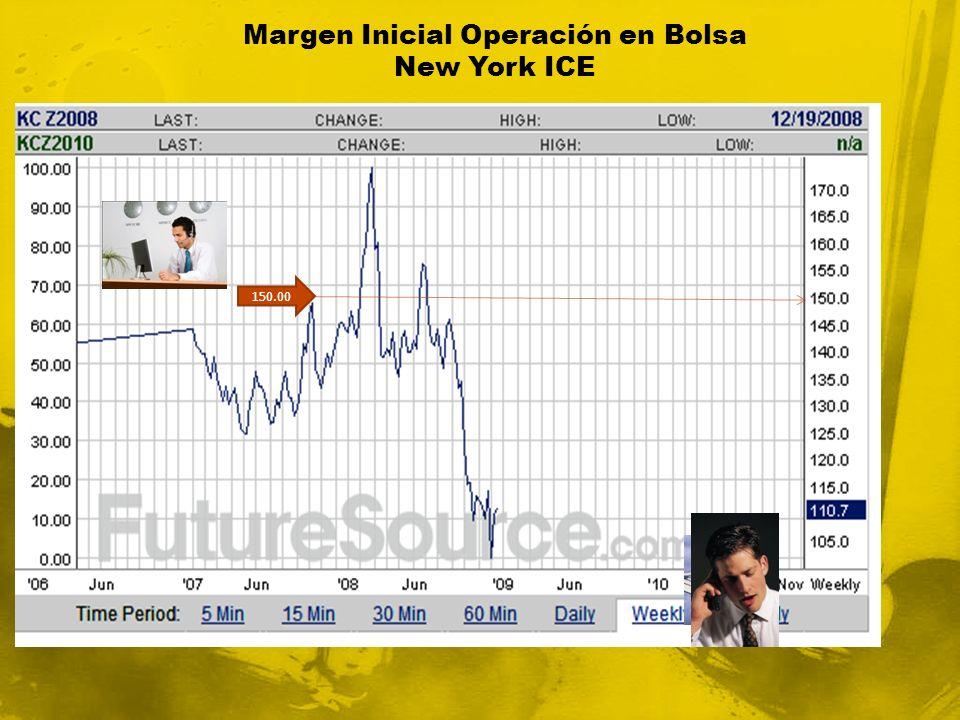 Margen Inicial Operación en Bolsa New York ICE 150.00