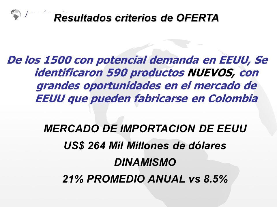 METODOLOGÍA Y ACTIVIDADES De los 1500 con potencial demanda en EEUU, Se identificaron 590 productos NUEVOS, con grandes oportunidades en el mercado de