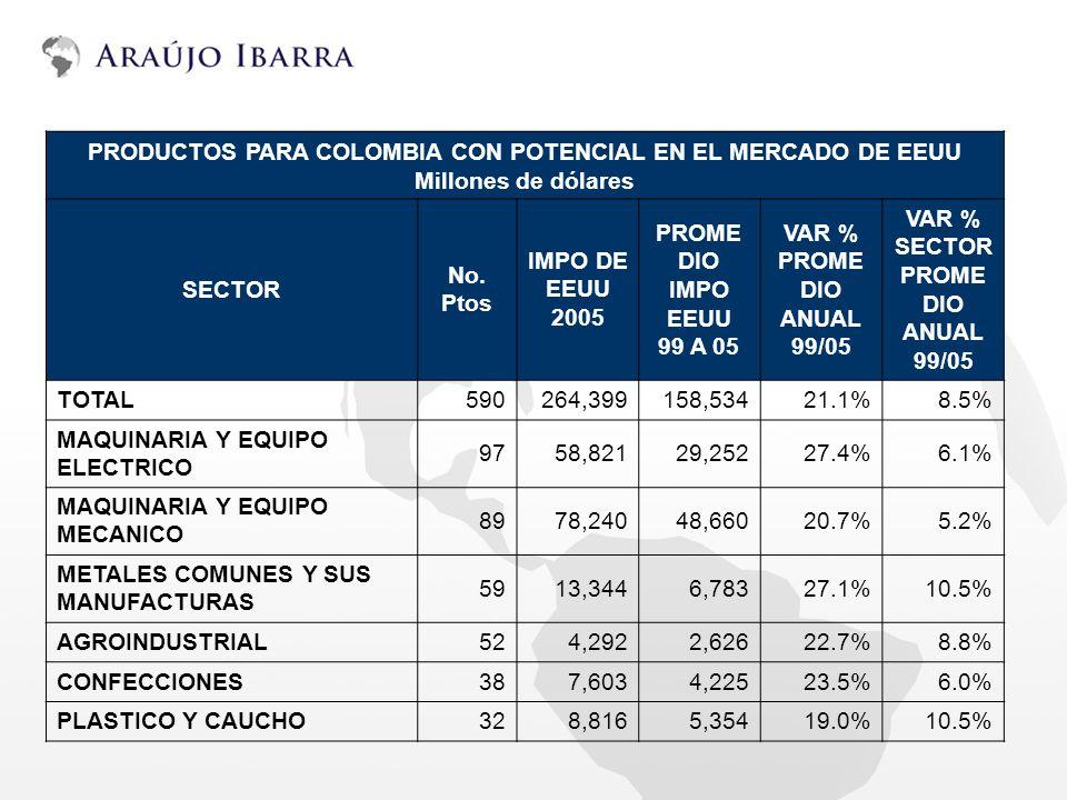 PRODUCTOS PARA COLOMBIA CON POTENCIAL EN EL MERCADO DE EEUU Millones de dólares SECTOR No. Ptos IMPO DE EEUU 2005 PROME DIO IMPO EEUU 99 A 05 VAR % PR