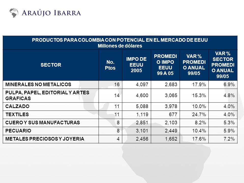 PRODUCTOS PARA COLOMBIA CON POTENCIAL EN EL MERCADO DE EEUU Millones de dólares SECTOR No. Ptos IMPO DE EEUU 2005 PROMEDI O IMPO EEUU 99 A 05 VAR % PR