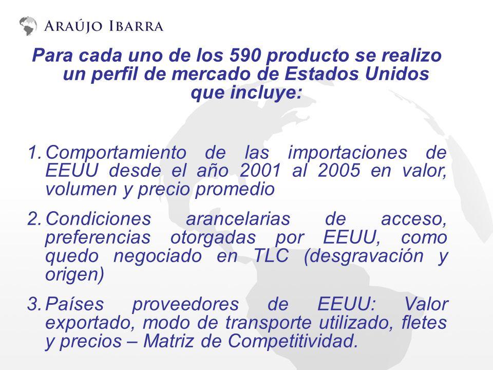 Para cada uno de los 590 producto se realizo un perfil de mercado de Estados Unidos que incluye: 1.Comportamiento de las importaciones de EEUU desde e