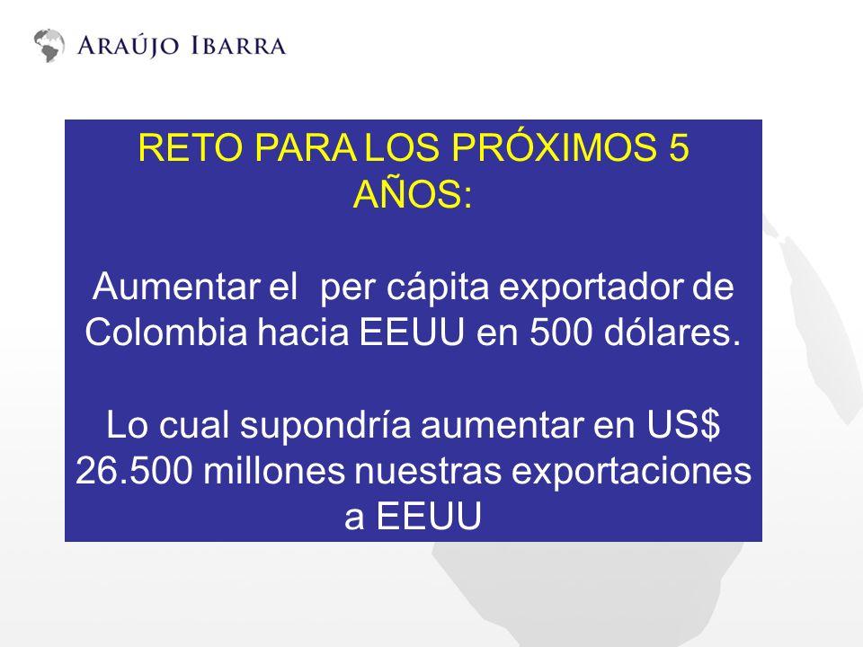 RETO PARA LOS PRÓXIMOS 5 AÑOS: Aumentar el per cápita exportador de Colombia hacia EEUU en 500 dólares. Lo cual supondría aumentar en US$ 26.500 millo