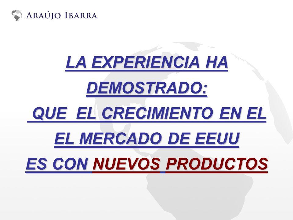 PRODUCTOS PARA COLOMBIA CON POTENCIAL EN EL MERCADO DE EEUU Millones de dólares SECTOR No.