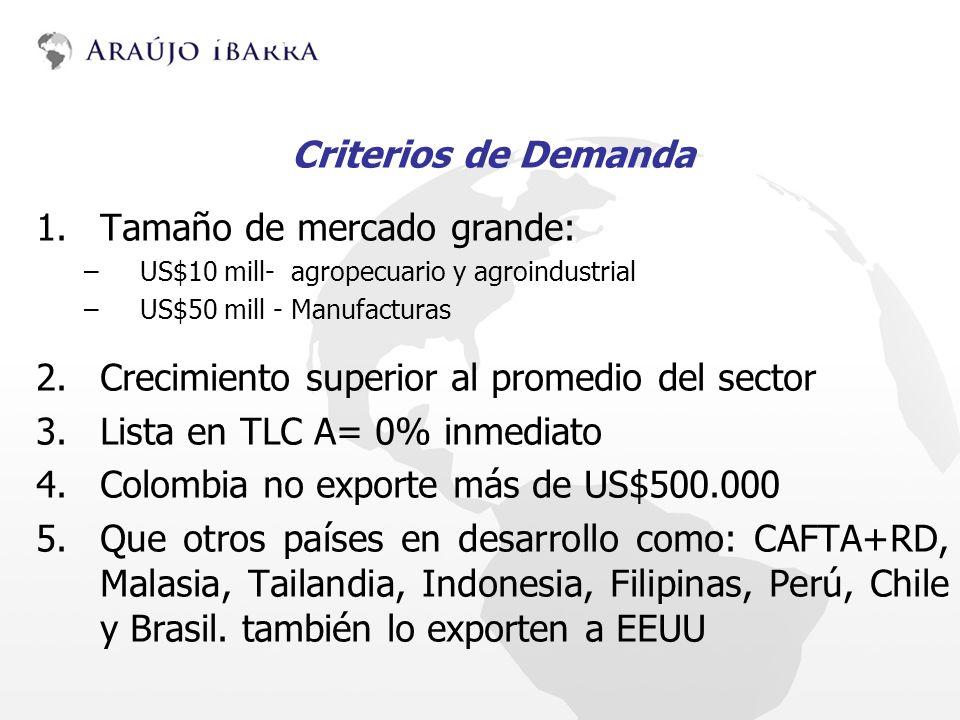 METODOLOGÍA Y ACTIVIDADES Criterios de Demanda 1.Tamaño de mercado grande: –US$10 mill- agropecuario y agroindustrial –US$50 mill - Manufacturas 2.Cre