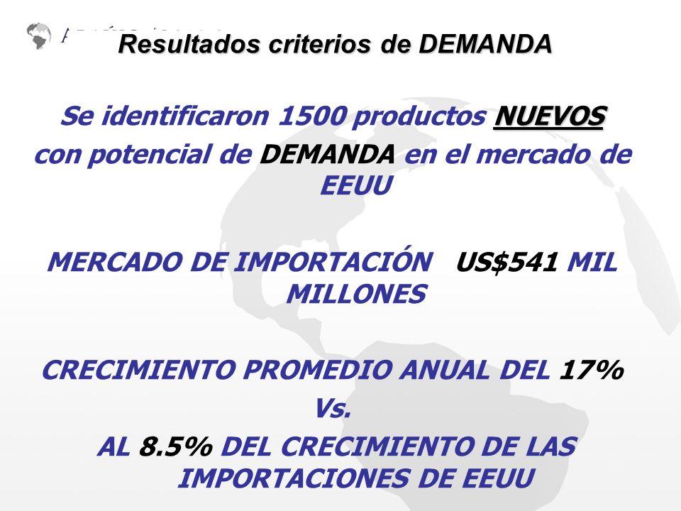 METODOLOGÍA Y ACTIVIDADES NUEVOS Se identificaron 1500 productos NUEVOS con potencial de DEMANDA en el mercado de EEUU MERCADO DE IMPORTACIÓN US$541 M