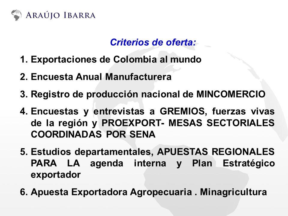 Criterios de oferta: 1.Exportaciones de Colombia al mundo 2.Encuesta Anual Manufacturera 3.Registro de producción nacional de MINCOMERCIO 4.Encuestas