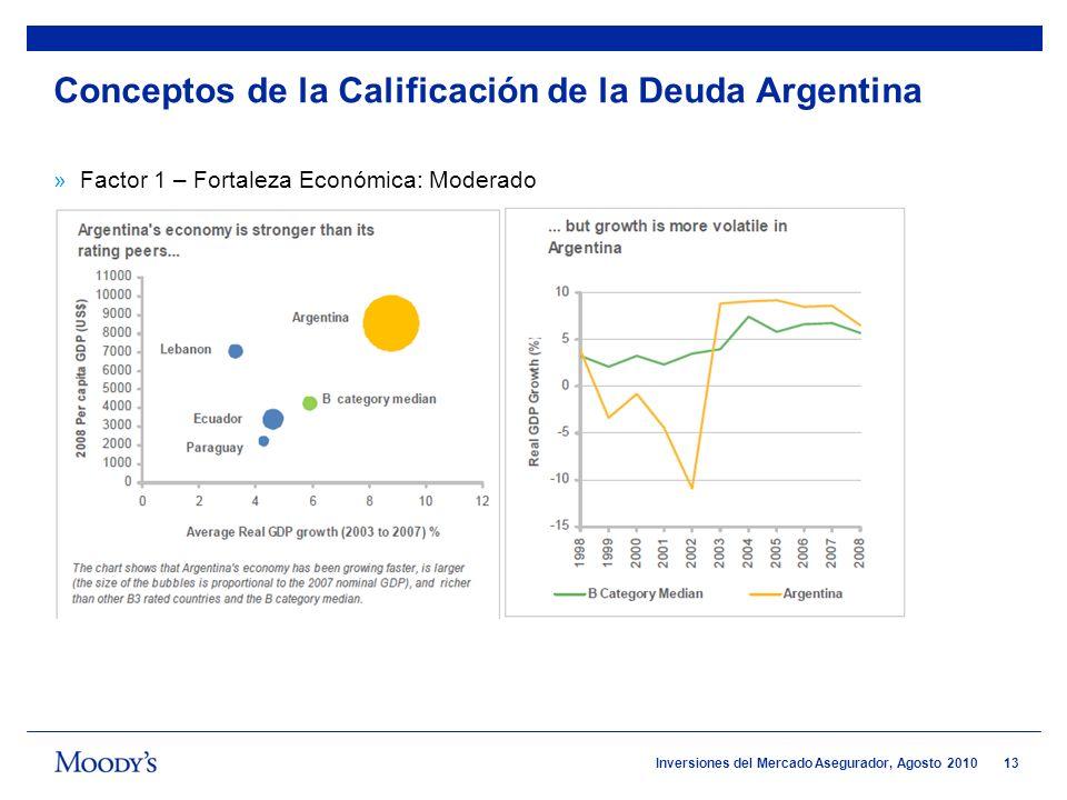 13 Inversiones del Mercado Asegurador, Agosto 2010 »Factor 1 – Fortaleza Económica: Moderado Conceptos de la Calificación de la Deuda Argentina