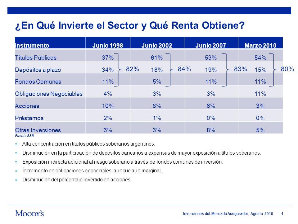 4 Inversiones del Mercado Asegurador, Agosto 2010 ¿En Qué Invierte el Sector y Qué Renta Obtiene? InstrumentoJunio 1998Junio 2002Junio 2007Marzo 2010