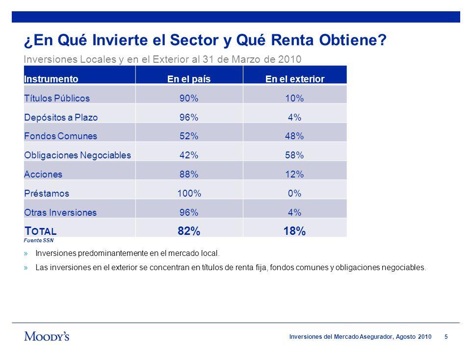5 Inversiones del Mercado Asegurador, Agosto 2010 ¿En Qué Invierte el Sector y Qué Renta Obtiene? InstrumentoEn el paísEn el exterior Títulos Públicos