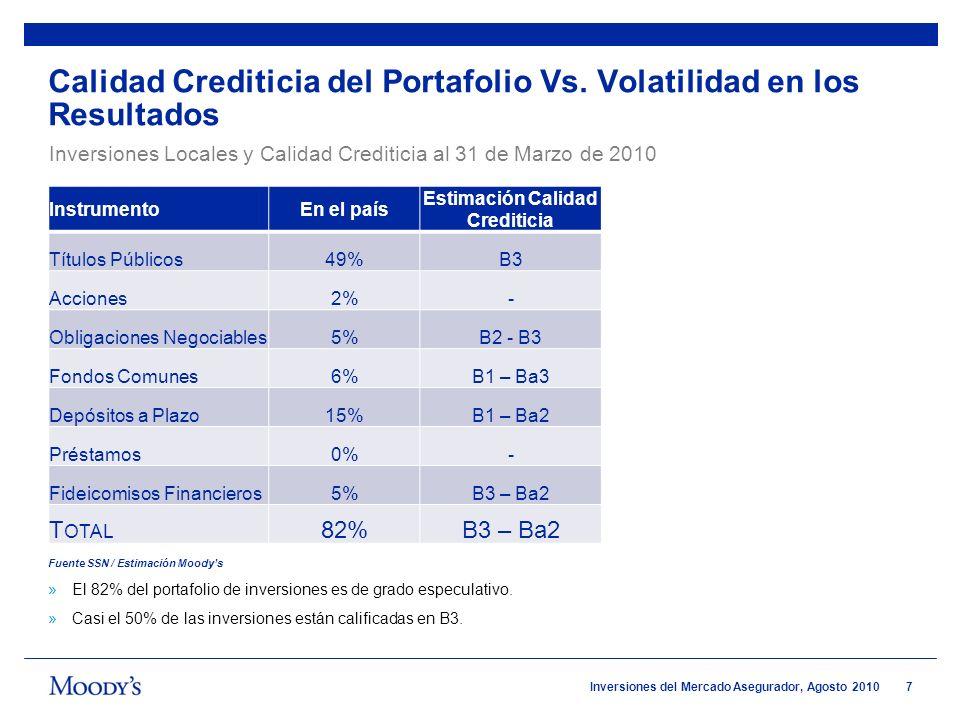 7 Inversiones del Mercado Asegurador, Agosto 2010 Calidad Crediticia del Portafolio Vs. Volatilidad en los Resultados InstrumentoEn el país Estimación