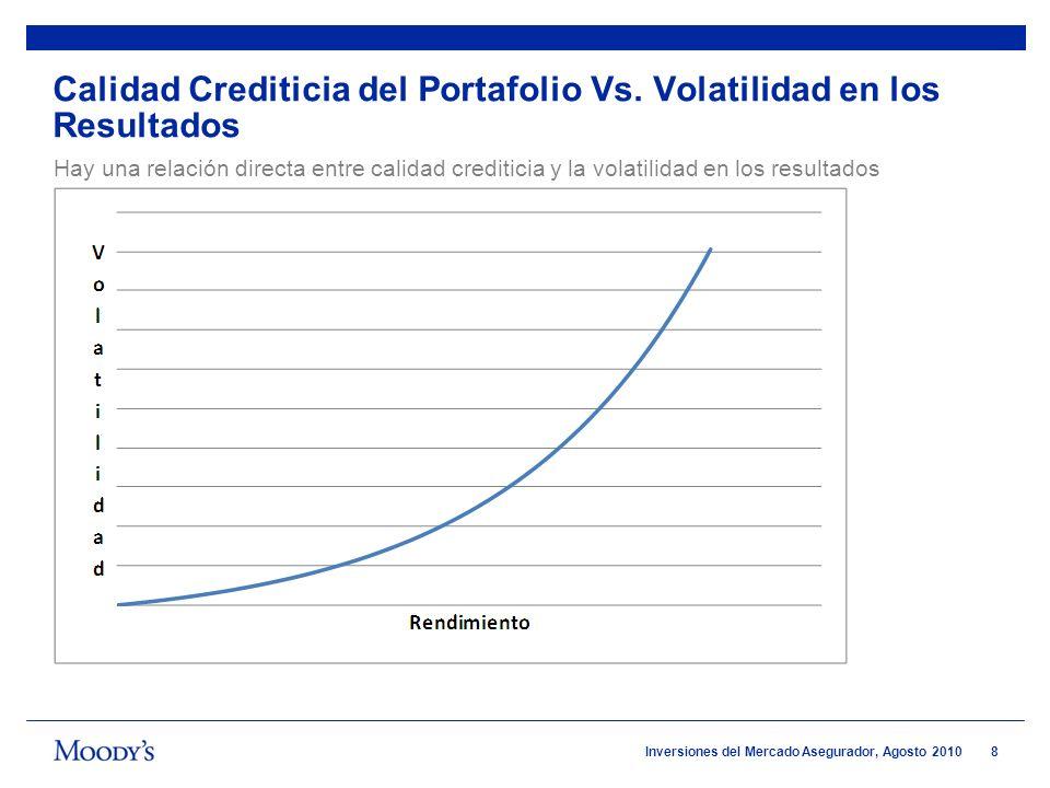 8 Inversiones del Mercado Asegurador, Agosto 2010 Calidad Crediticia del Portafolio Vs. Volatilidad en los Resultados Hay una relación directa entre c