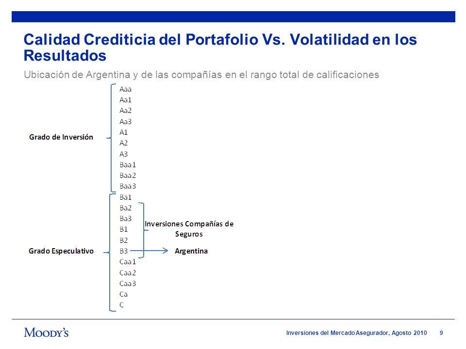 9 Inversiones del Mercado Asegurador, Agosto 2010 Calidad Crediticia del Portafolio Vs. Volatilidad en los Resultados Ubicación de Argentina y de las