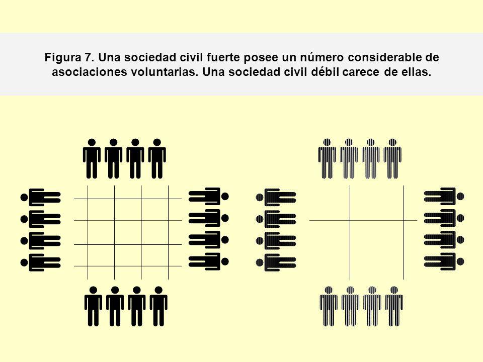 Figura 7. Una sociedad civil fuerte posee un número considerable de asociaciones voluntarias. Una sociedad civil débil carece de ellas.