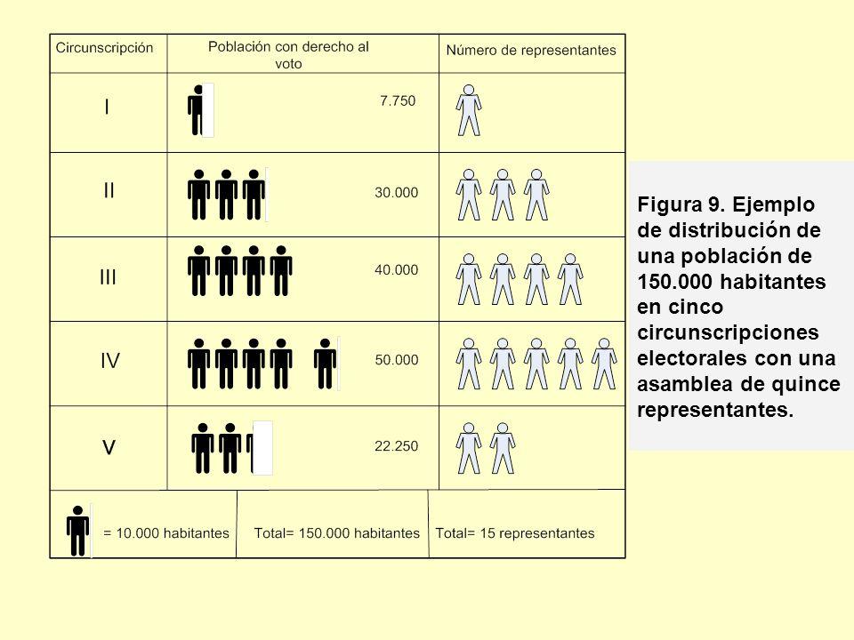Figura 9. Ejemplo de distribución de una población de 150.000 habitantes en cinco circunscripciones electorales con una asamblea de quince representan