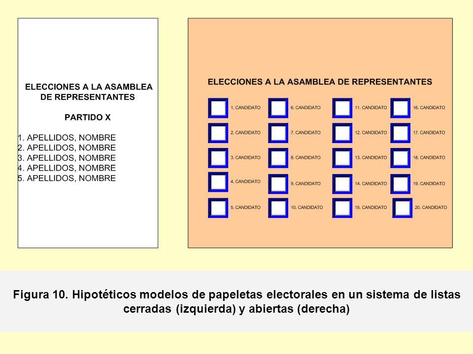 Figura 10. Hipotéticos modelos de papeletas electorales en un sistema de listas cerradas (izquierda) y abiertas (derecha)
