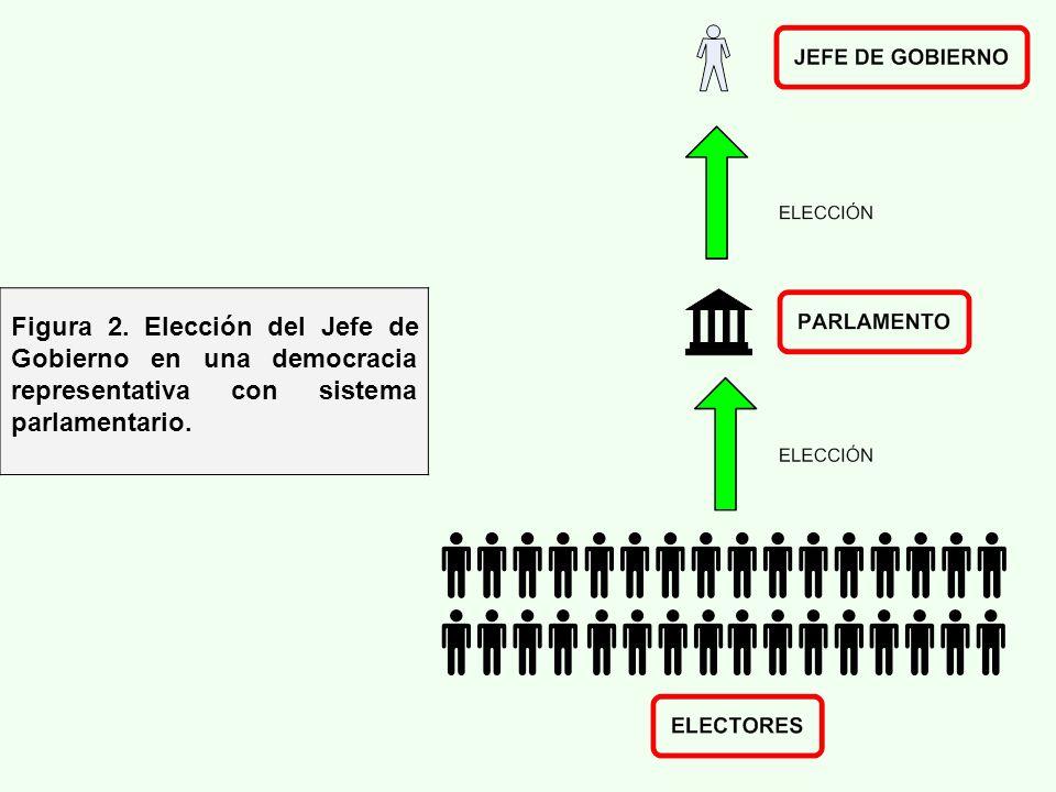 Figura 2. Elección del Jefe de Gobierno en una democracia representativa con sistema parlamentario.