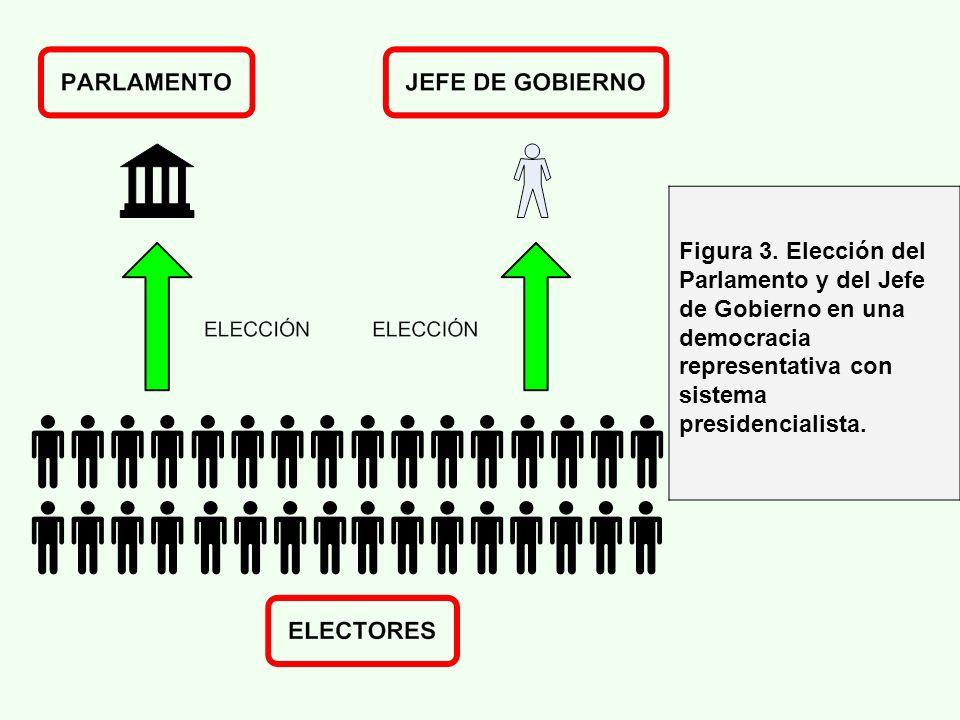 Figura 3. Elección del Parlamento y del Jefe de Gobierno en una democracia representativa con sistema presidencialista.