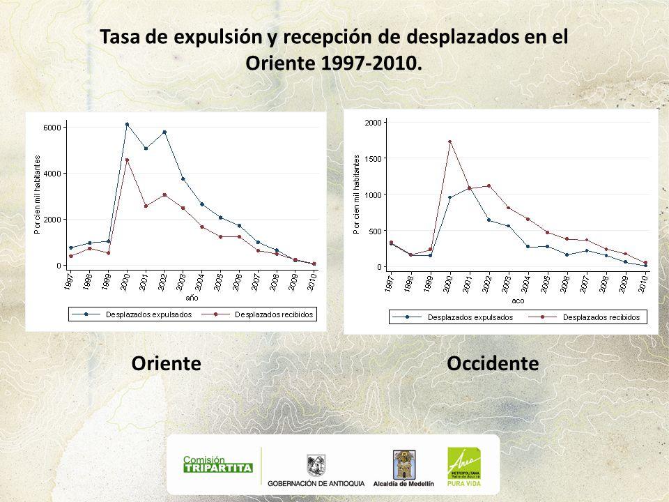 Tasa de expulsión y recepción de desplazados en el Oriente 1997-2010. Oriente Occidente