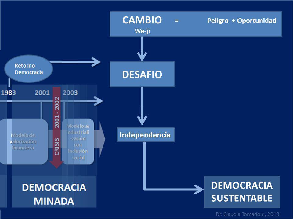 Dr. Claudia Tomadoni, 2013 = Peligro + Oportunidad CAMBIO We-ji DEMOCRACIA SUSTENTABLE Independencia DESAFIO