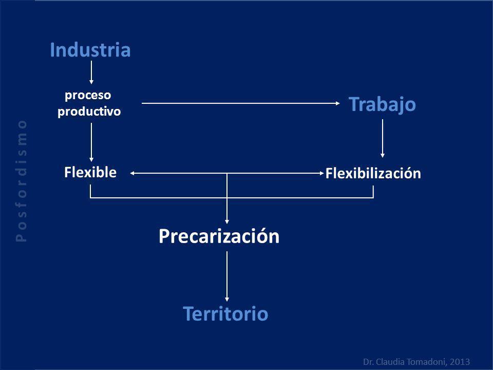 Territorio Industria Trabajo Flexible Flexibilización Precarización proceso productivo P o s f o r d i s m o Dr. Claudia Tomadoni, 2013