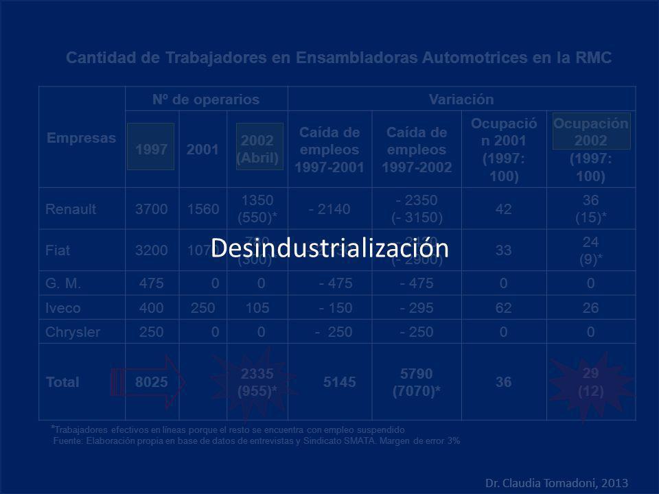 Empresas Nº de operariosVariación 19972001 2002 (Abril) Caída de empleos 1997-2001 Caída de empleos 1997-2002 Ocupació n 2001 (1997: 100) Ocupación 20