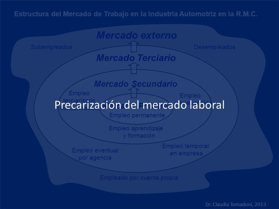 Empleo eventual por agencia Mercado externo Mercado Terciario Mercado Secundario Mercado Primario Empleo temporal en empresa Empleo suspendido Empleo