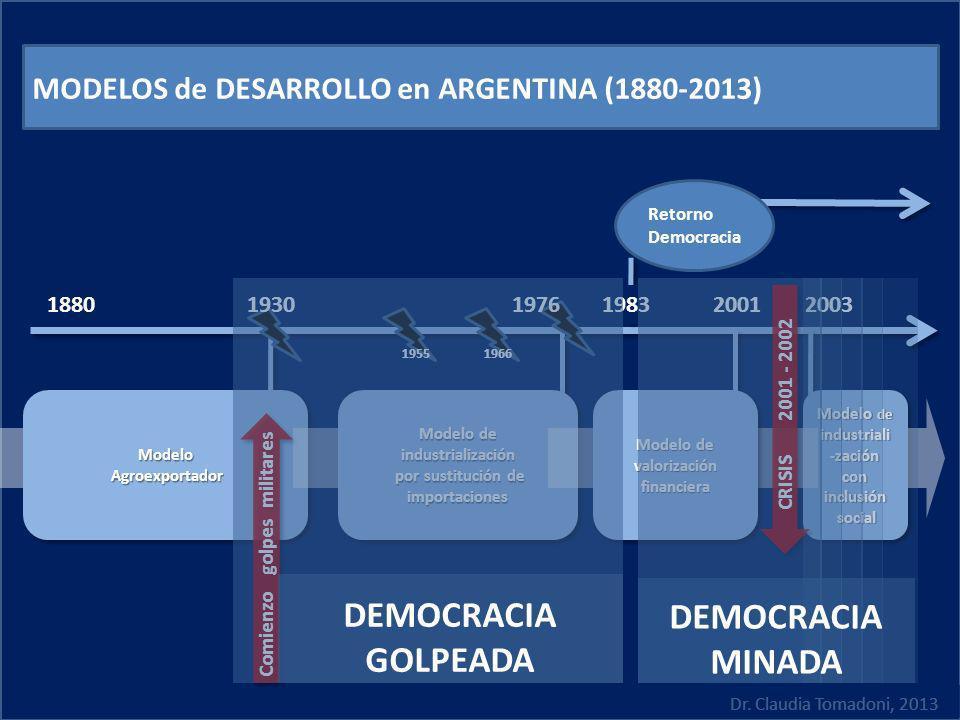 188020012003 MODELOS de DESARROLLO en ARGENTINA (1880-2013) 19551966 Retorno Democracia 1976 1930 Modelo de industriali -zación con inclusión social s