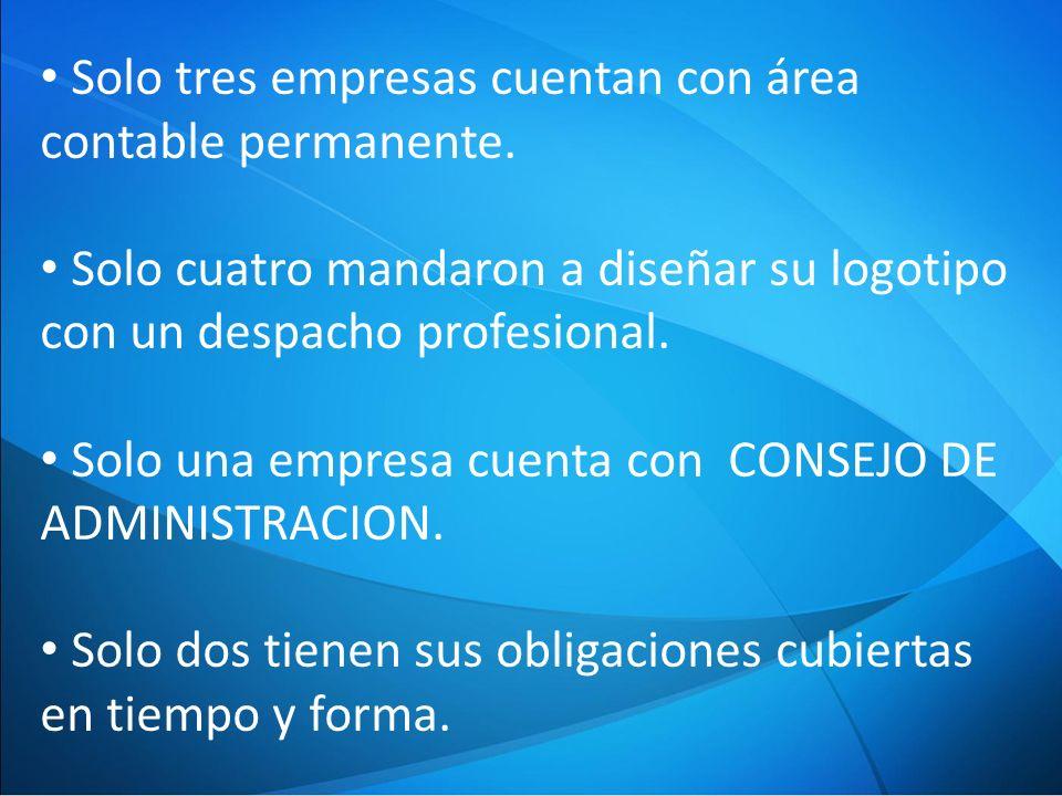 Solo tres empresas cuentan con área contable permanente.