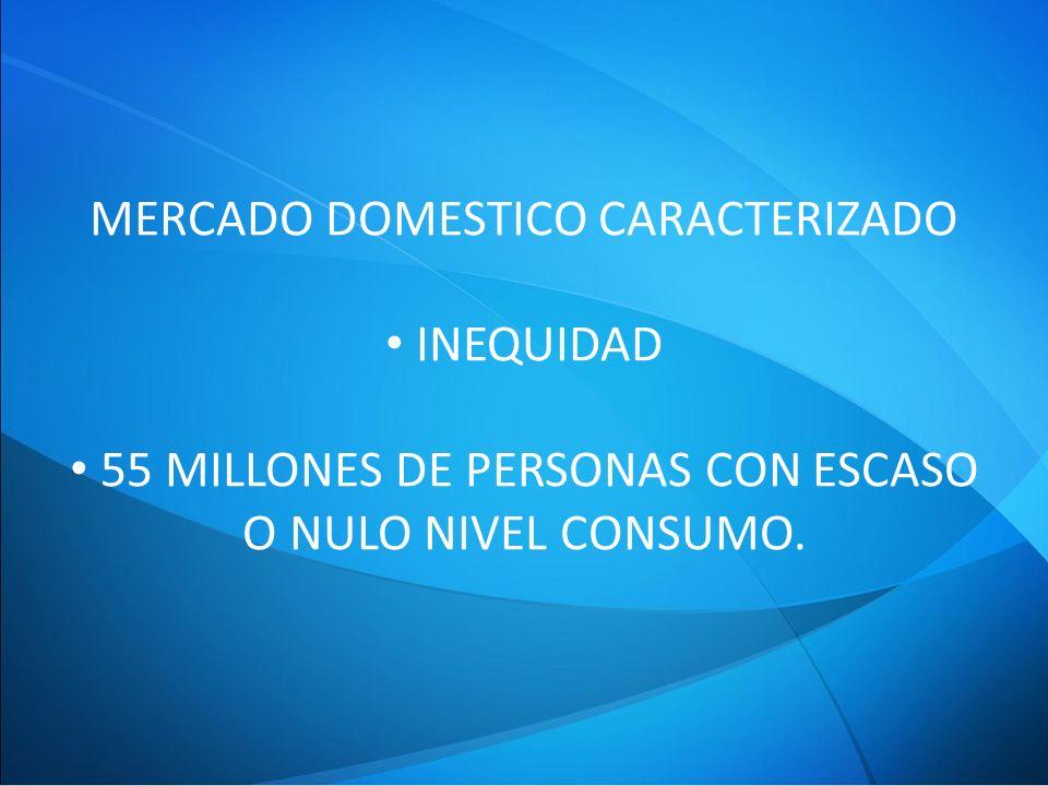 MERCADO DOMESTICO CARACTERIZADO INEQUIDAD 55 MILLONES DE PERSONAS CON ESCASO O NULO NIVEL CONSUMO.