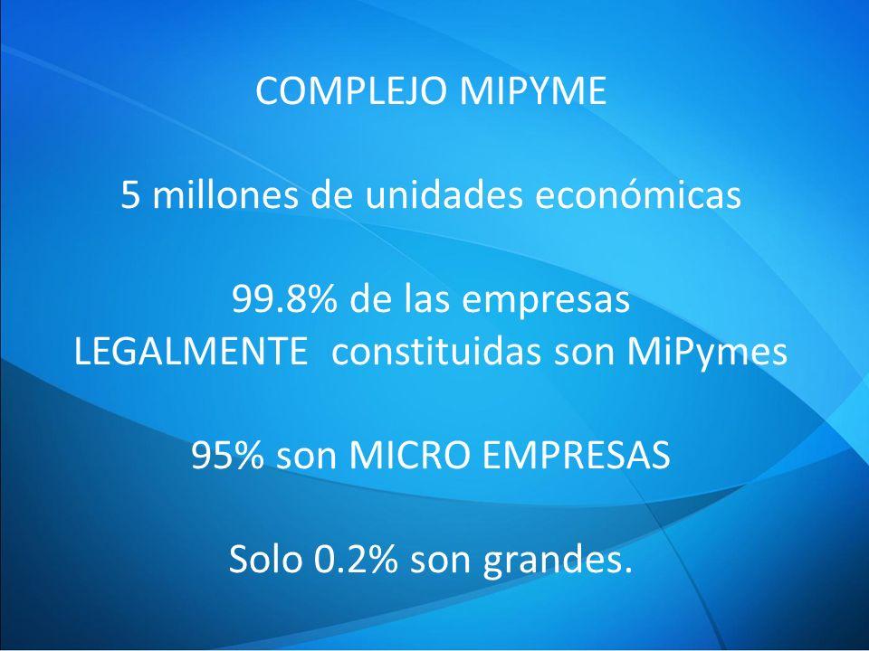 COMPLEJO MIPYME 5 millones de unidades económicas 99.8% de las empresas LEGALMENTE constituidas son MiPymes 95% son MICRO EMPRESAS Solo 0.2% son grandes.