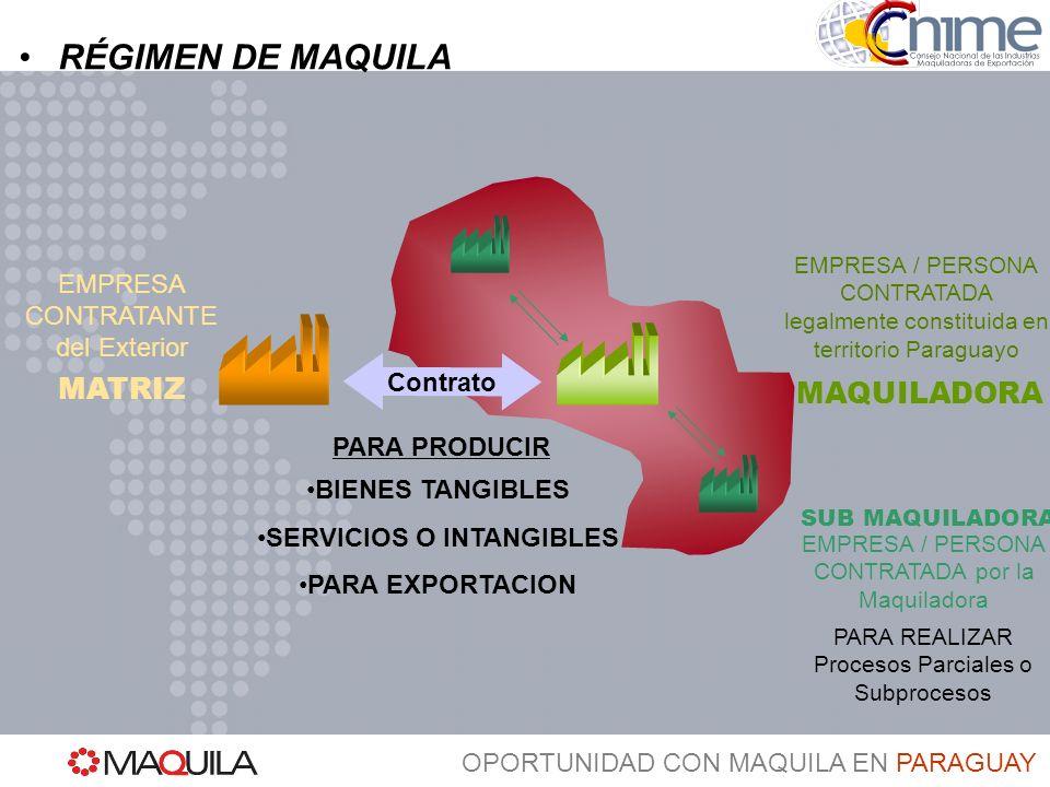 OPORTUNIDAD CON MAQUILA EN PARAGUAY Mercado de Exportación MAQUILADORA MATRIZ RÉGIMEN DE MAQUILA - OPERACIÓN Mercado Nacional (max.