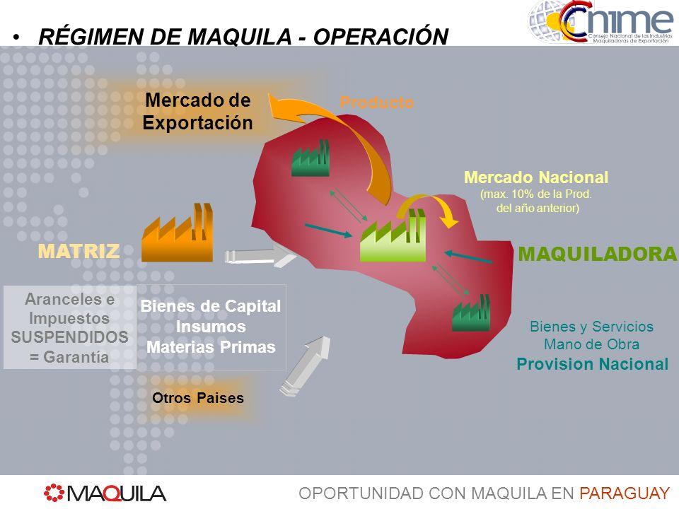 OPORTUNIDAD CON MAQUILA EN PARAGUAY RÉGIMEN DE MAQUILA – TRIBUTOS FACTURA MAQUILA MANO DE OBRA + BIENES Y SERVICIOS + DEPRECIACION + SERVICIO MAQUILA FACTURA SUBMAQUILA M.DE OBRA + BIENESY SERVICIOS + DEPRECIACION+ SERVICIO SUBMAQUILA 1% Tributo Unico Maquila (sobre facturación)