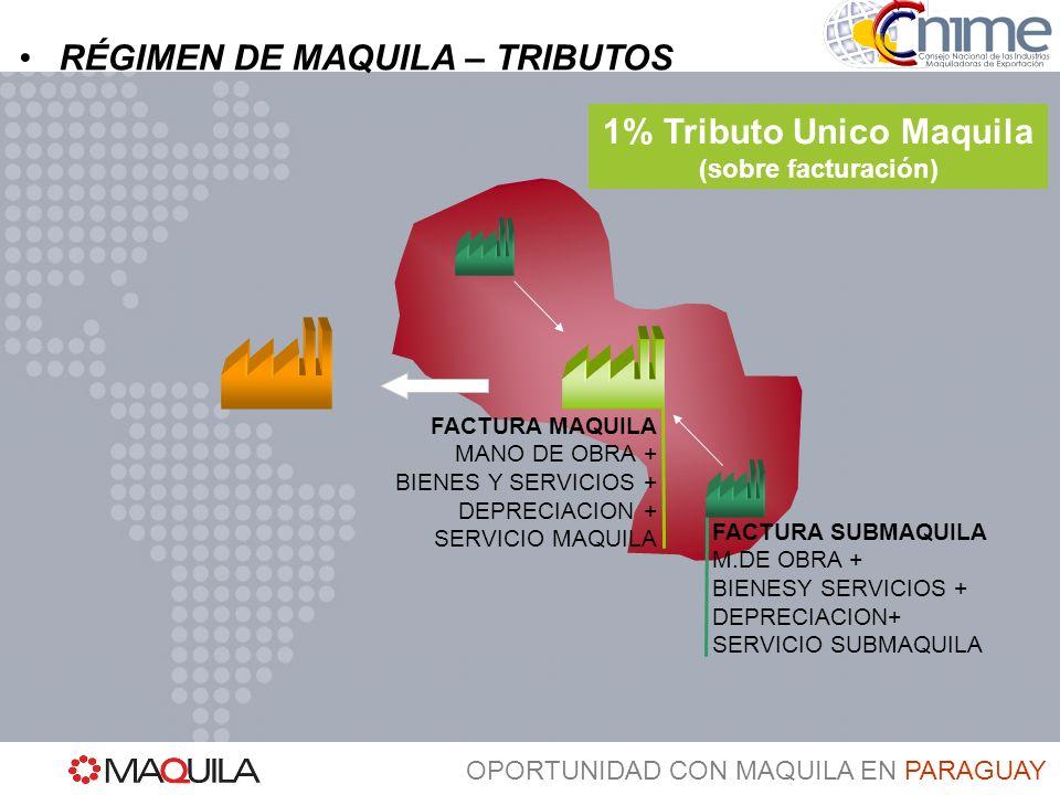 OPORTUNIDAD CON MAQUILA EN PARAGUAY Secretaría Ejecutiva: Dirección: Avda.