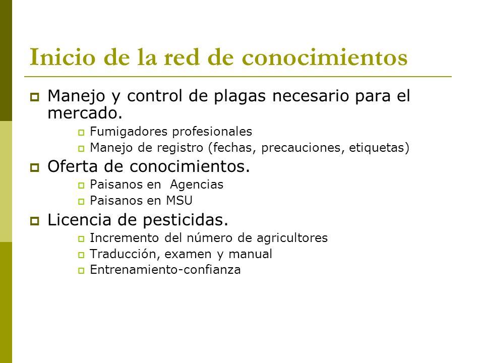 Inicio de la red de conocimientos Manejo y control de plagas necesario para el mercado. Fumigadores profesionales Manejo de registro (fechas, precauci