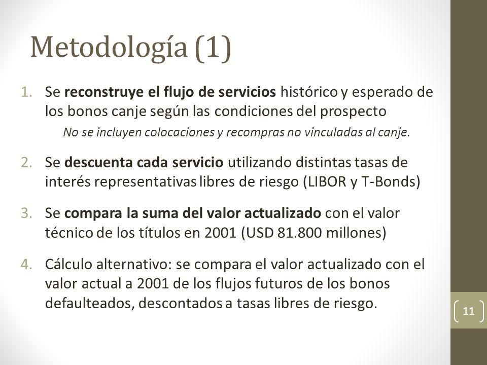 Metodología (1) 1.Se reconstruye el flujo de servicios histórico y esperado de los bonos canje según las condiciones del prospecto No se incluyen colo