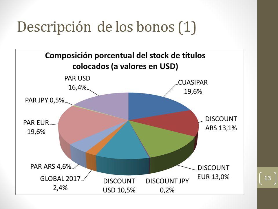 Descripción de los bonos (1) 13