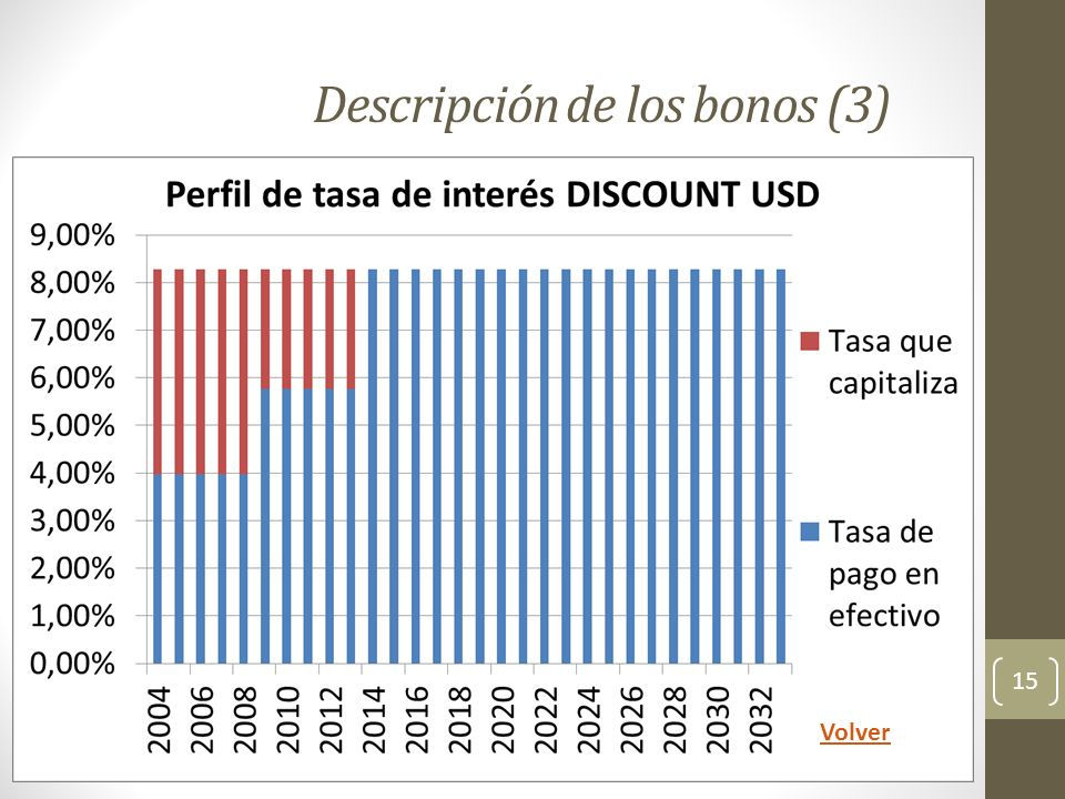 Descripción de los bonos (3) 15 Volver