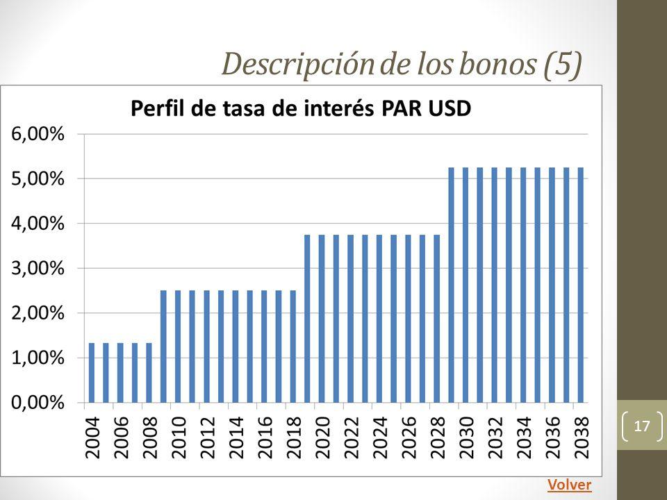 Descripción de los bonos (5) 17 Volver