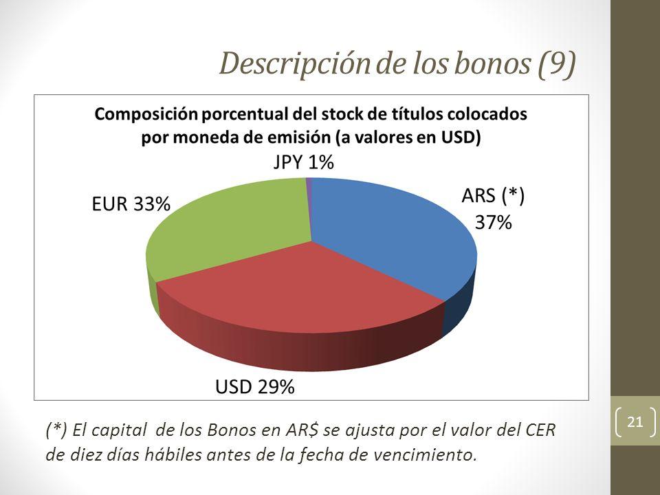 Descripción de los bonos (9) 21 (*) El capital de los Bonos en AR$ se ajusta por el valor del CER de diez días hábiles antes de la fecha de vencimient