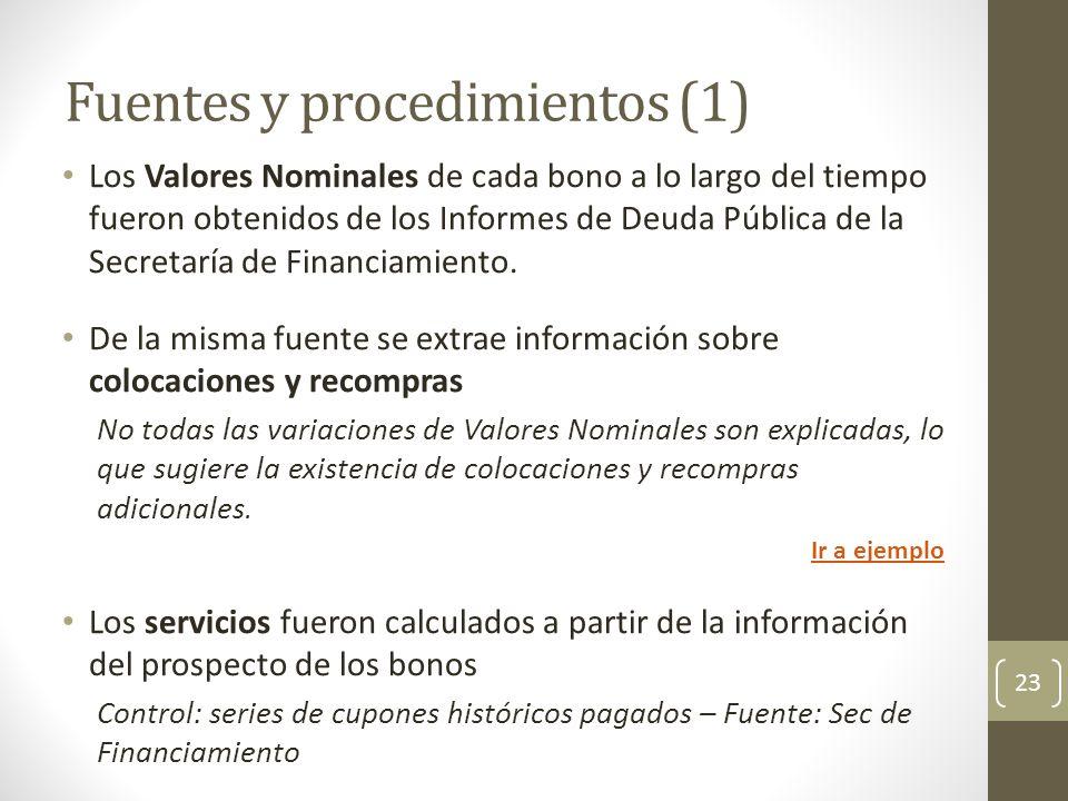 Fuentes y procedimientos (1) Los Valores Nominales de cada bono a lo largo del tiempo fueron obtenidos de los Informes de Deuda Pública de la Secretar