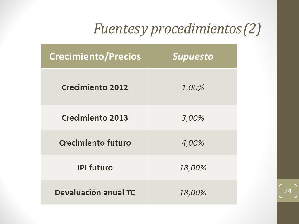 Fuentes y procedimientos (2) Crecimiento/PreciosSupuesto Crecimiento 20121,00% Crecimiento 20133,00% Crecimiento futuro4,00% IPI futuro18,00% Devaluac