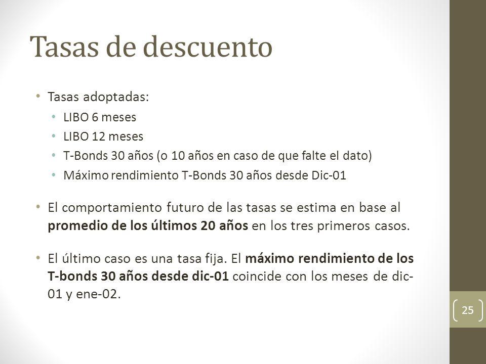 Tasas de descuento Tasas adoptadas: LIBO 6 meses LIBO 12 meses T-Bonds 30 años (o 10 años en caso de que falte el dato) Máximo rendimiento T-Bonds 30