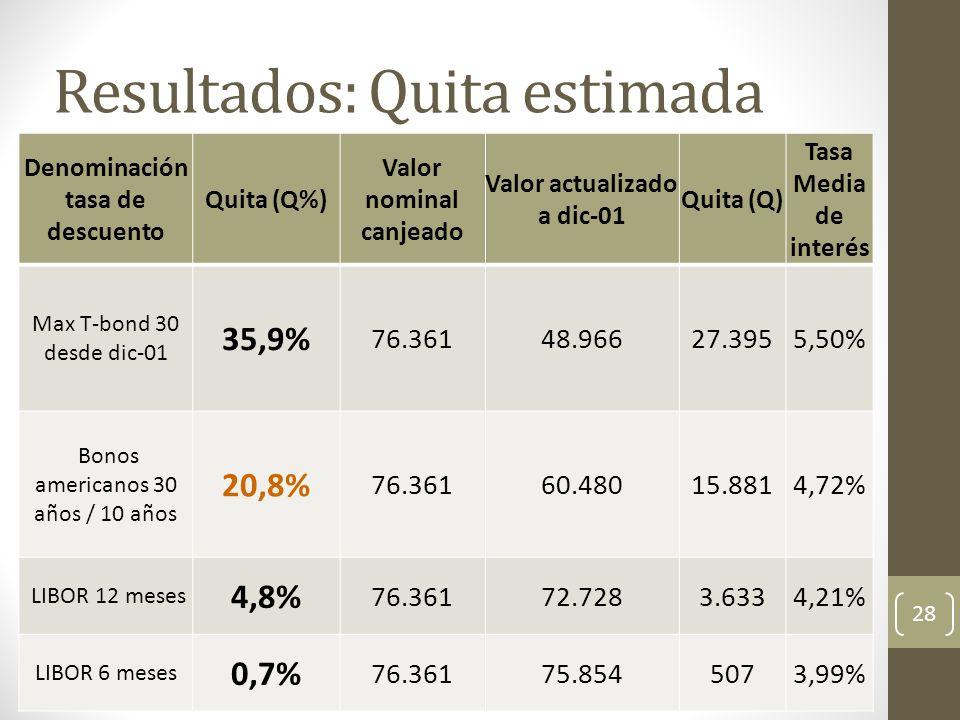 Resultados: Quita estimada Denominación tasa de descuento Quita (Q%) Valor nominal canjeado Valor actualizado a dic-01 Quita (Q) Tasa Media de interés