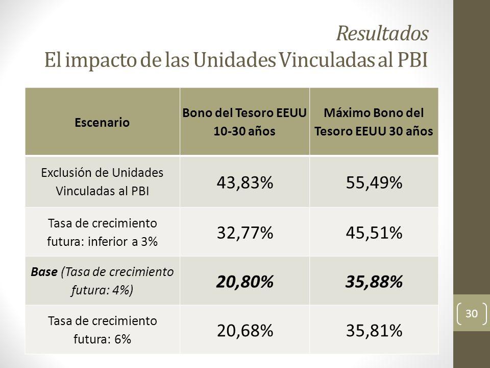 Resultados El impacto de las Unidades Vinculadas al PBI Escenario Bono del Tesoro EEUU 10-30 años Máximo Bono del Tesoro EEUU 30 años Exclusión de Uni