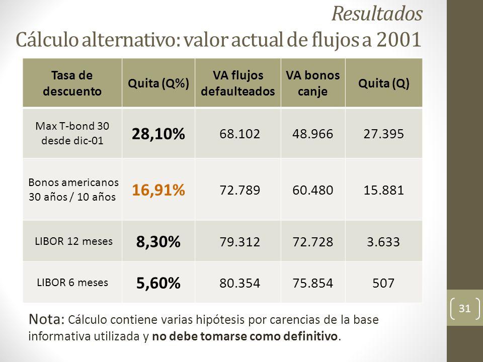 Tasa de descuento Quita (Q%) VA flujos defaulteados VA bonos canje Quita (Q) Max T-bond 30 desde dic-01 28,10% 68.10248.96627.395 Bonos americanos 30