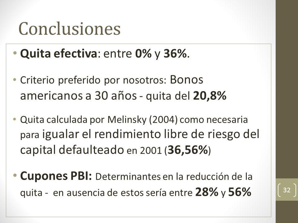 Conclusiones Quita efectiva: entre 0% y 36%. Criterio preferido por nosotros: Bonos americanos a 30 años - quita del 20,8% Quita calculada por Melinsk