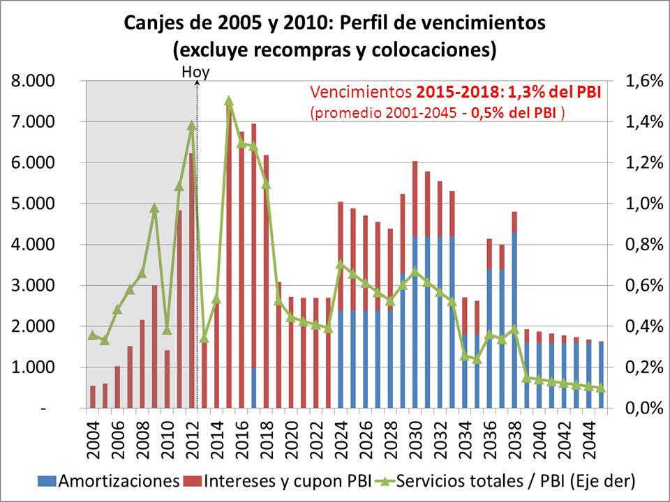 35 Vencimientos 2015-2018: 1,3% del PBI (promedio 2001-2045 - 0,5% del PBI )